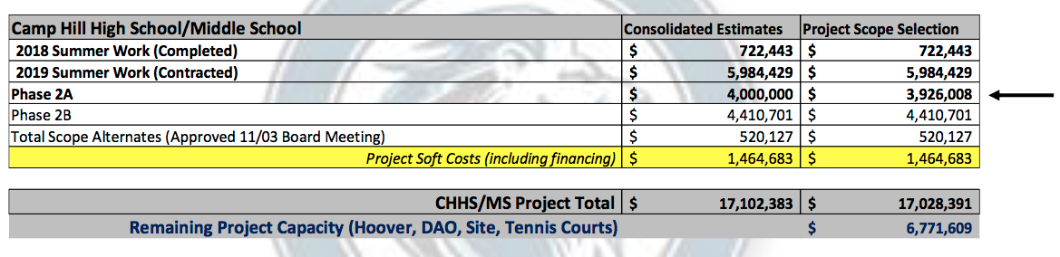 Reynolds budget update